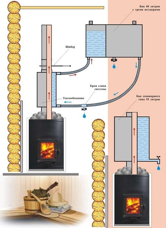 Расстояние от теплообменника до выносного бака из чего делают трубки теплообменников